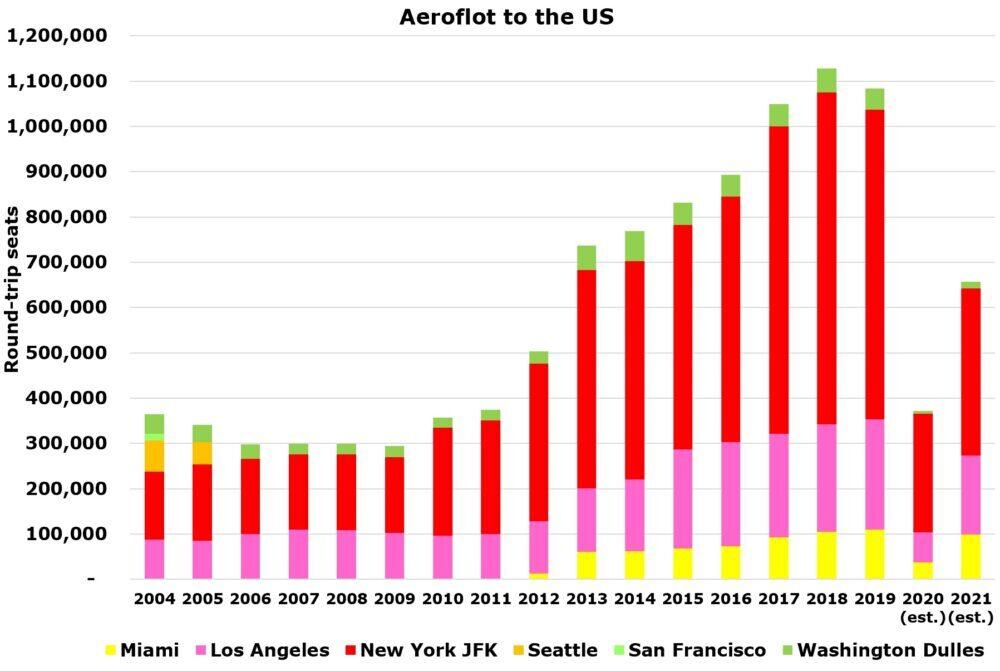 Aeroflot to the US