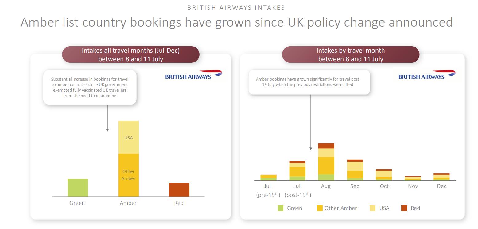 British Airways, Passenger Figures, Iberia