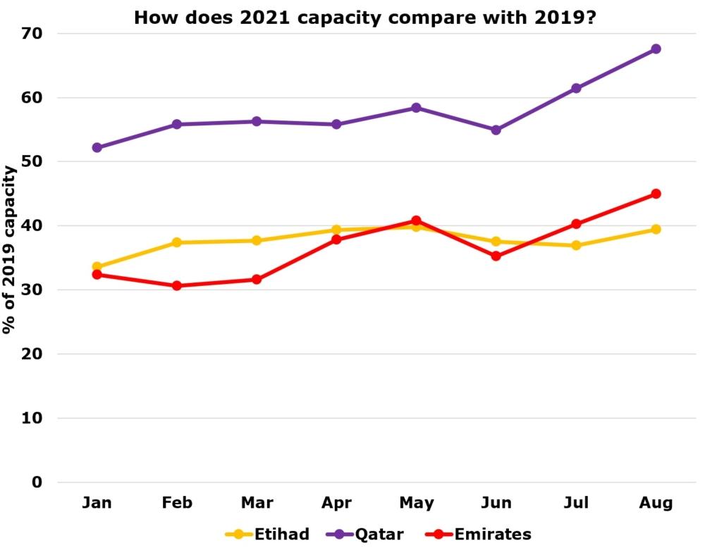 Etihad Airways capacity in 2021 versus 2019