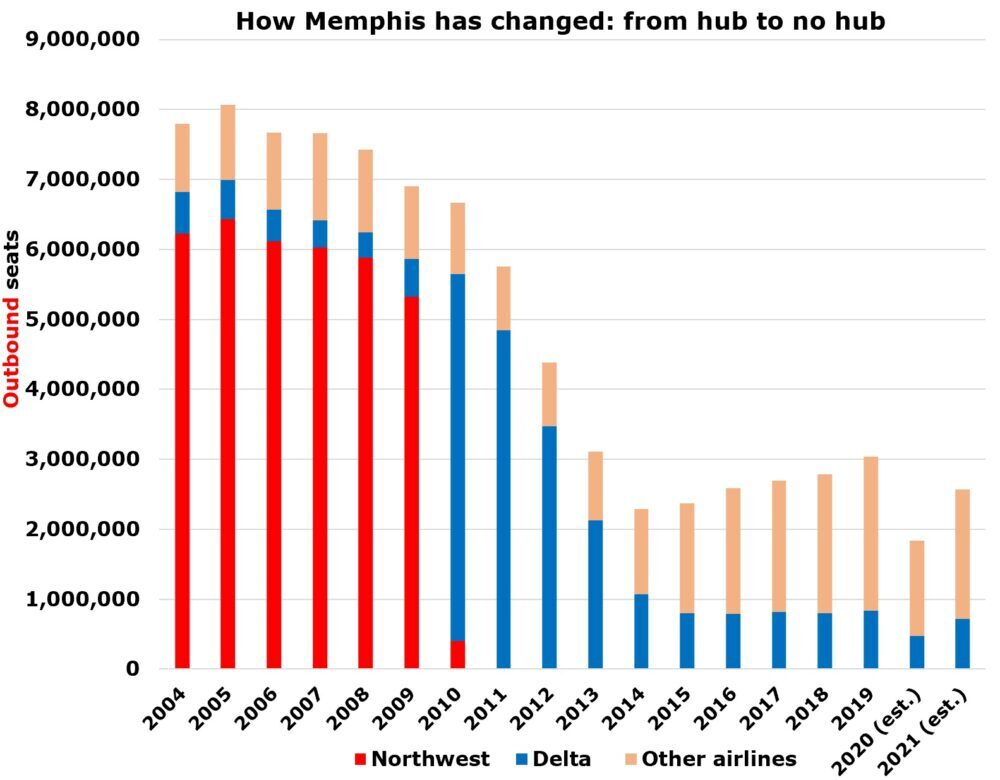 How Memphis has changed