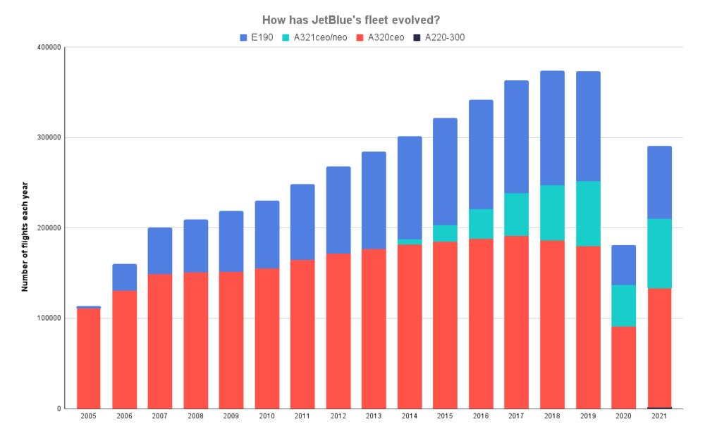 How has JetBlue's fleet evolved_
