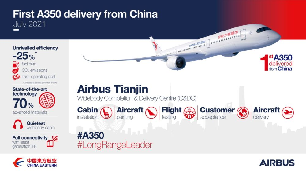 China Eastern Takes Delivery Of The First A350 Finished In China