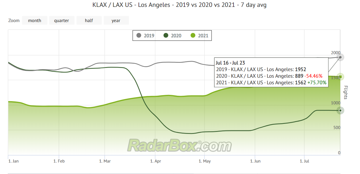 RadarBox, Los Angeles International, LAX