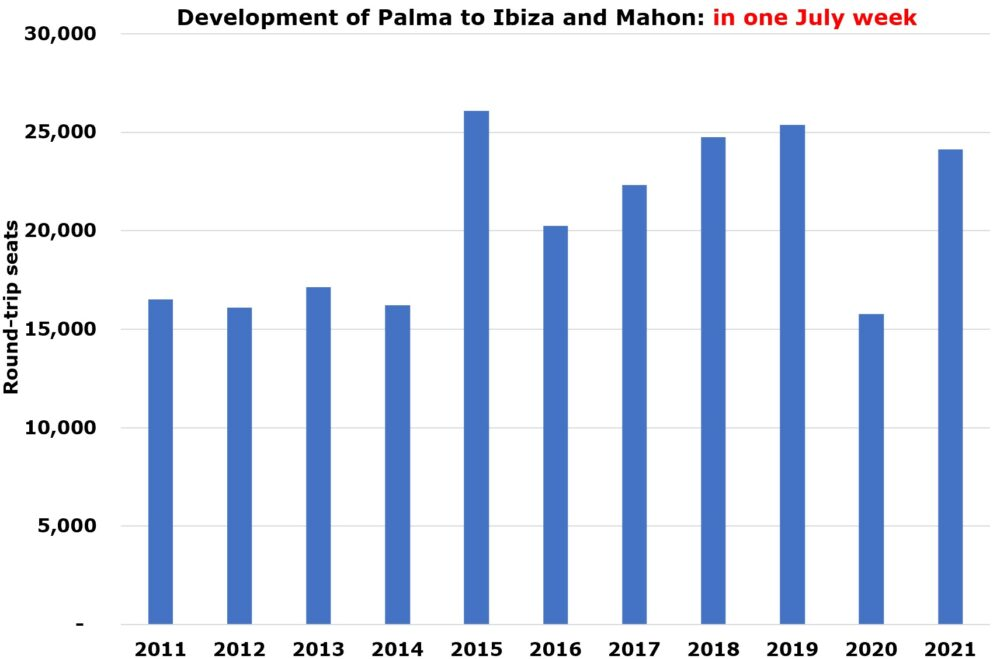 Palma to Ibiza and Mahon