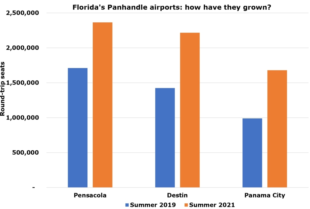 Panhandle airport growth