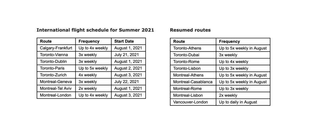 Routes Air Canada