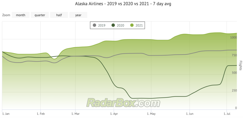 Alaska Flights