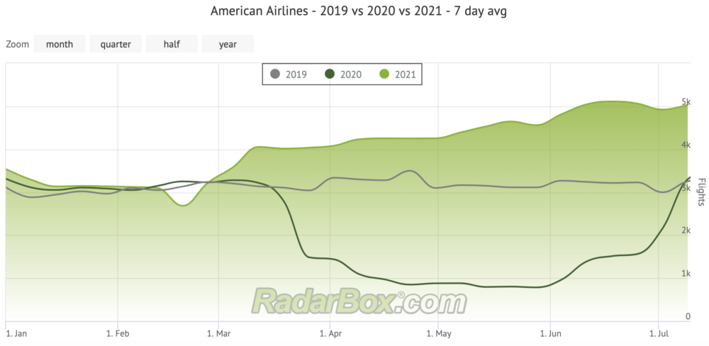 American flights
