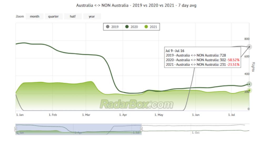 International-Australia-Flight-Levels