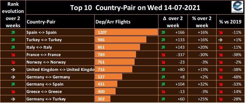Flights in Europe