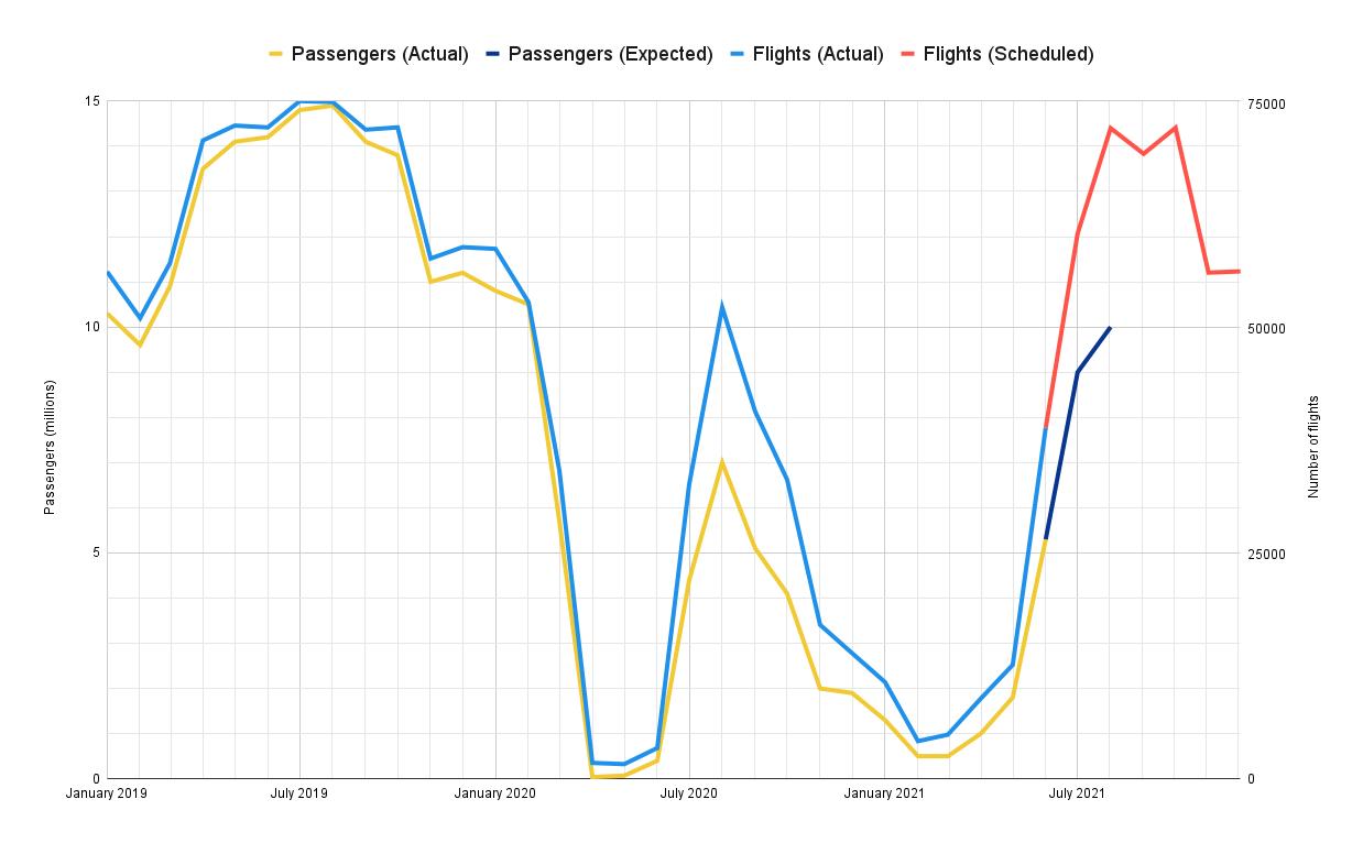 Ryanair, First Quarter, Loss