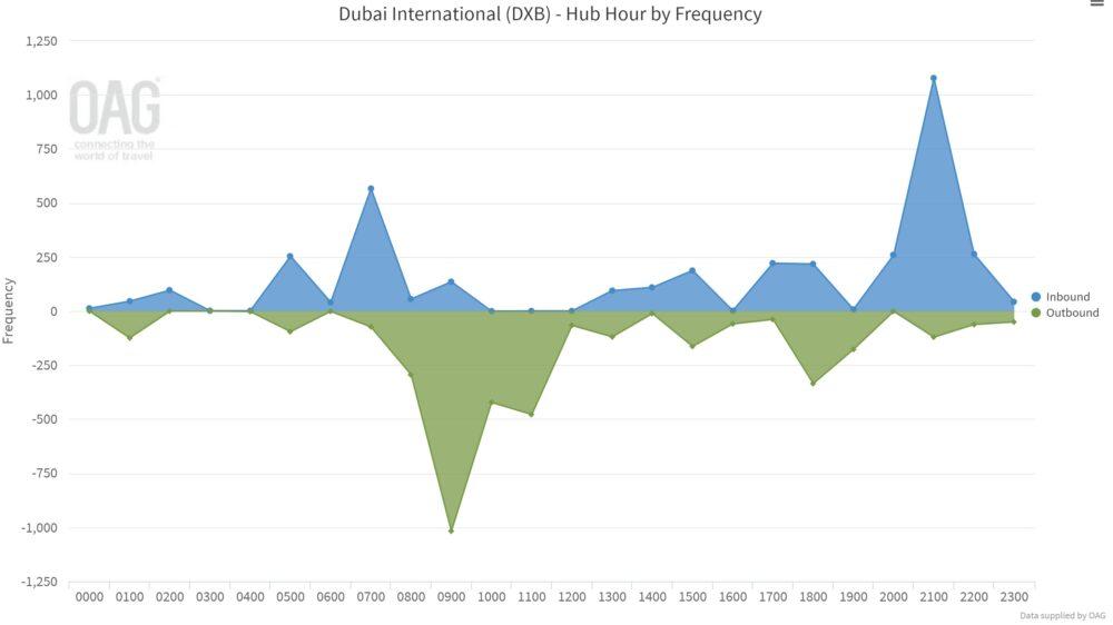 flydubai's Dubai banks