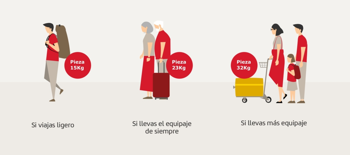 Iberia luggage policy