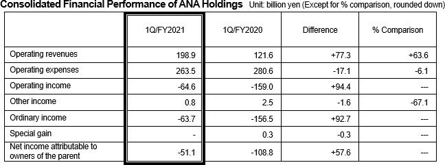 ANA Financial 2021