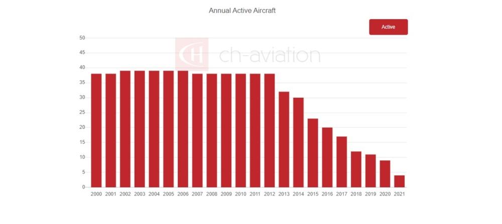 747-400M Graph