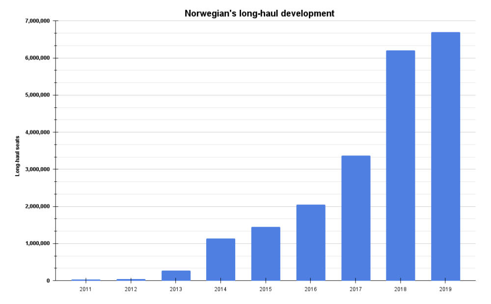 Norwegian long-haul