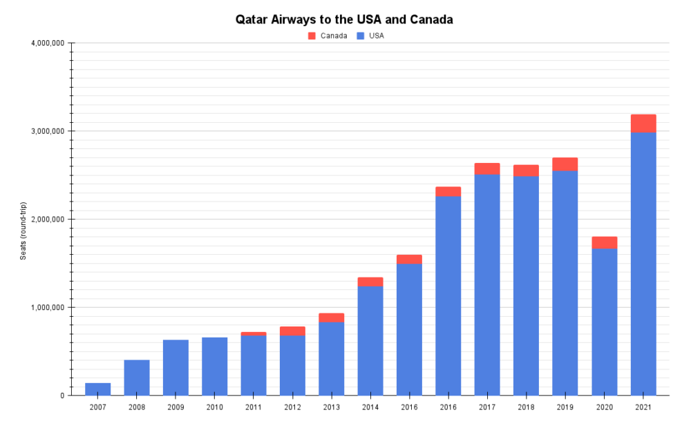 Qatar Airways to the USA and Canada
