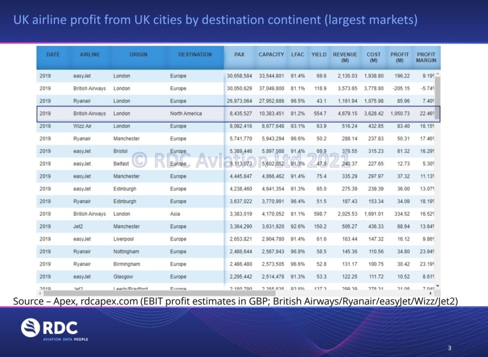 RDC UK airline market profitability in 2019