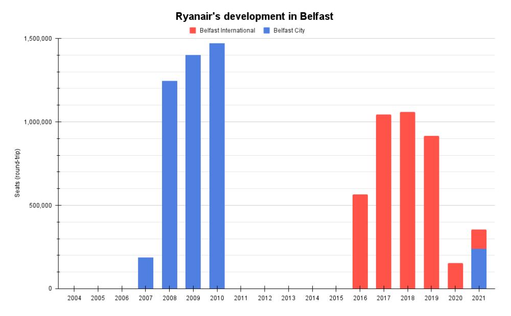 Ryanair's development in Belfast