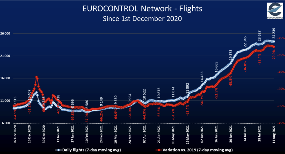 The UK's 3 Busiest Airports Are Europe's Worst Affected By COVID