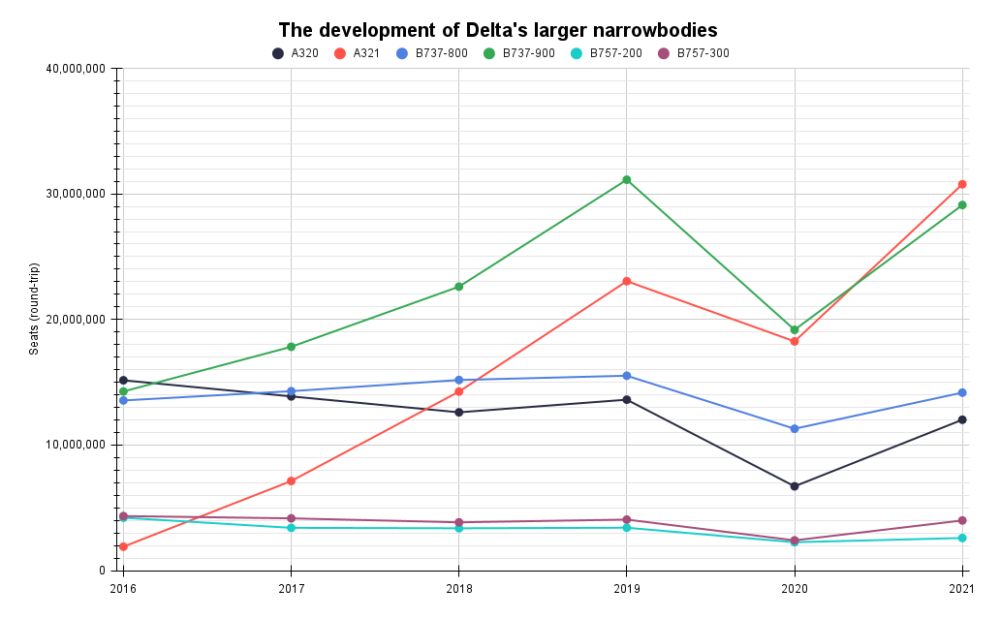 The development of Delta's larger narrowbodies (3)