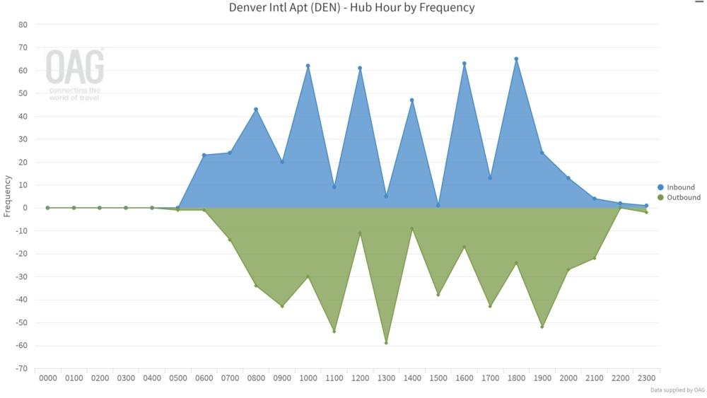 United's Denver hub on August 16th, 2021