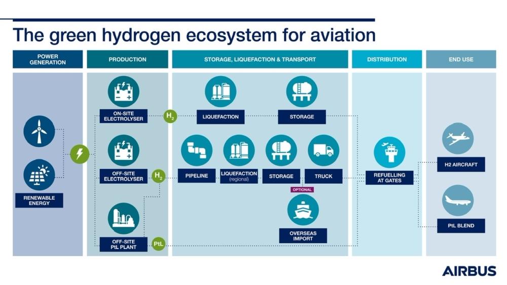 Hydrogen Ecosystem Airbus