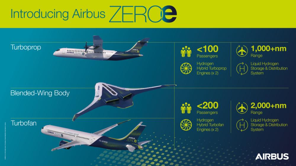ZEROe concept aircraft infographic