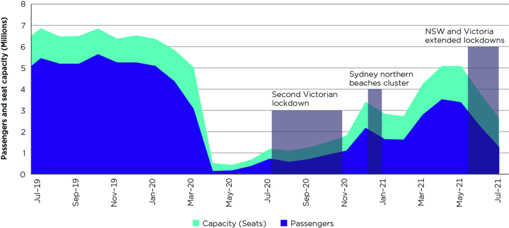 australia-domestic-airlines-industry-covid-19-accc