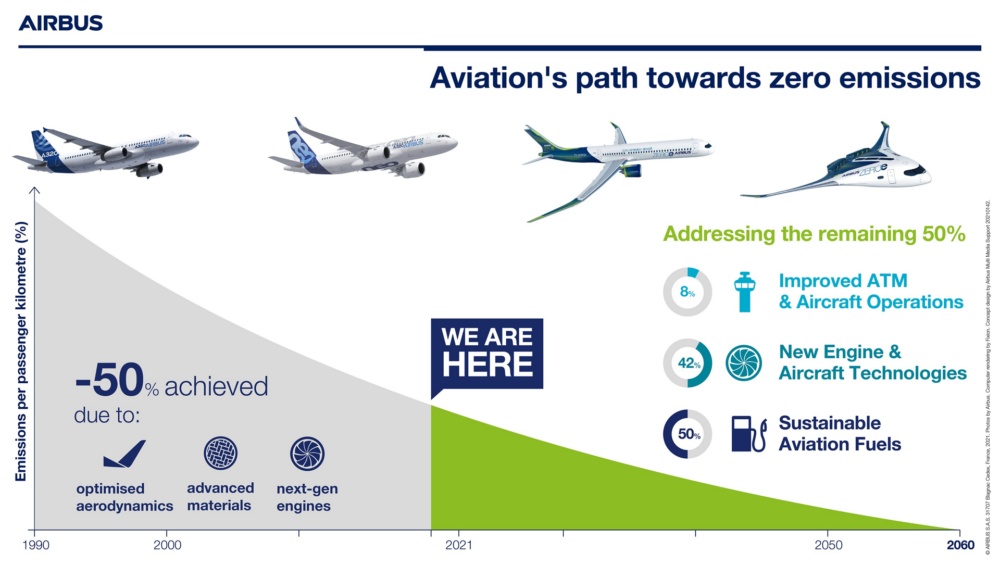 Aviations-path-towards-zero-emissions