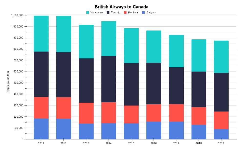 British Airways to CanadaBritish Airways to Canada