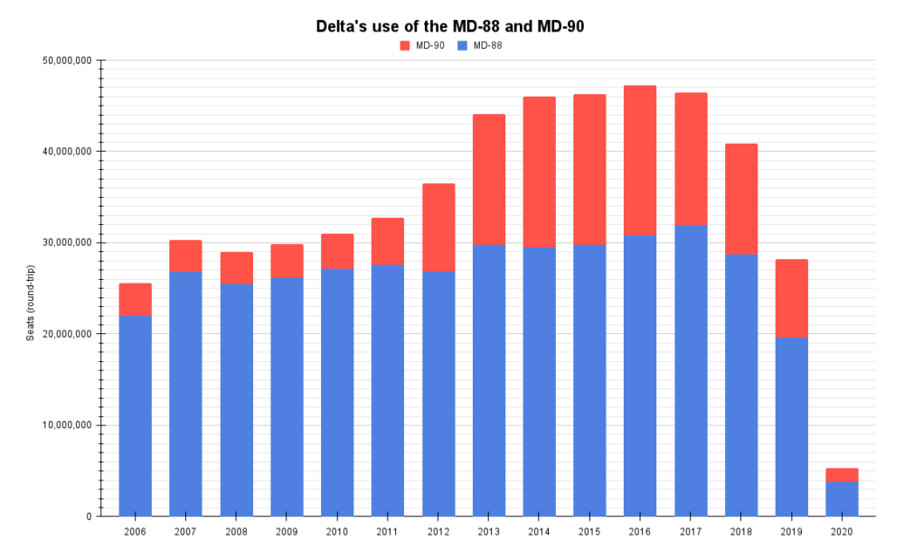 Delta's use of the MD-88 and MD-90