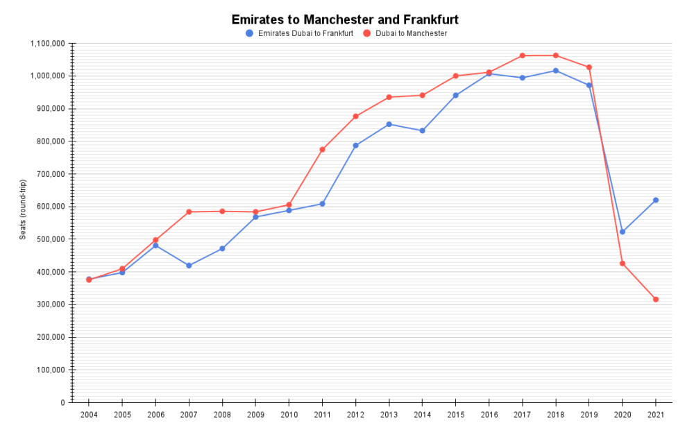Emirates to Manchester and Frankfurt (1)Emirates to Manchester and Frankfurt (1)