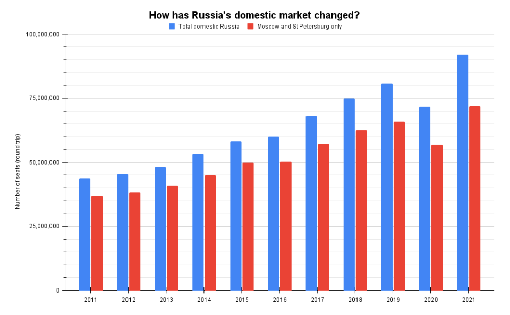 How has Russia's domestic market changed