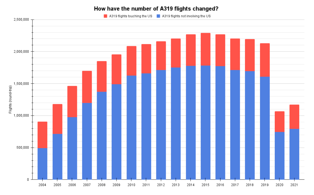 How have the number of A319 flights changed