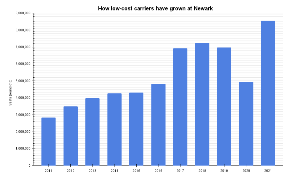 How low-cost carriers have grown at Newark