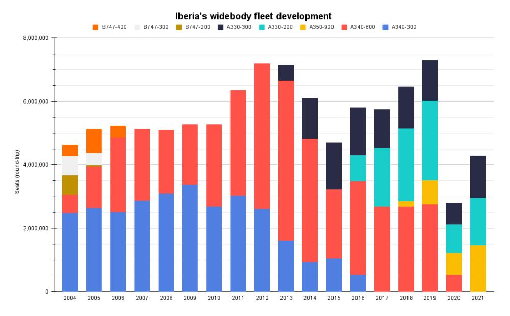 Iberia's widebody fleet development