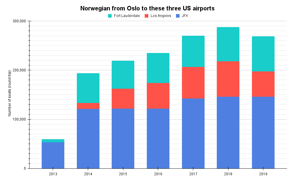 Norwegian from Oslo to these three US airports