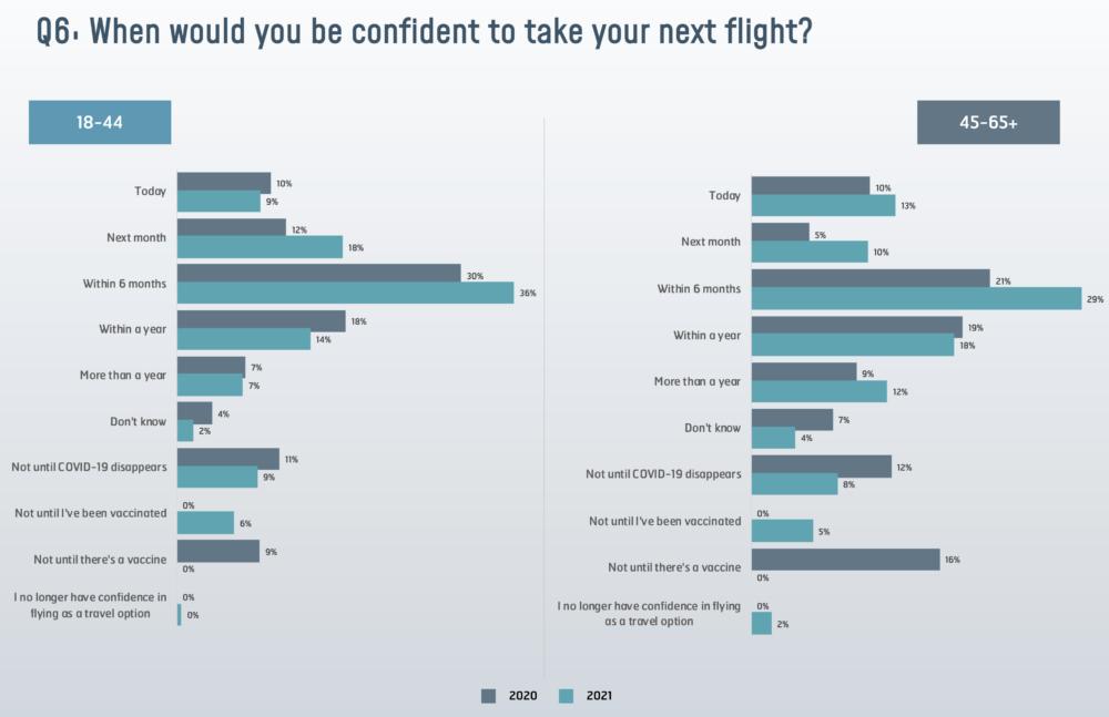 Passenger confidence tracker 2021