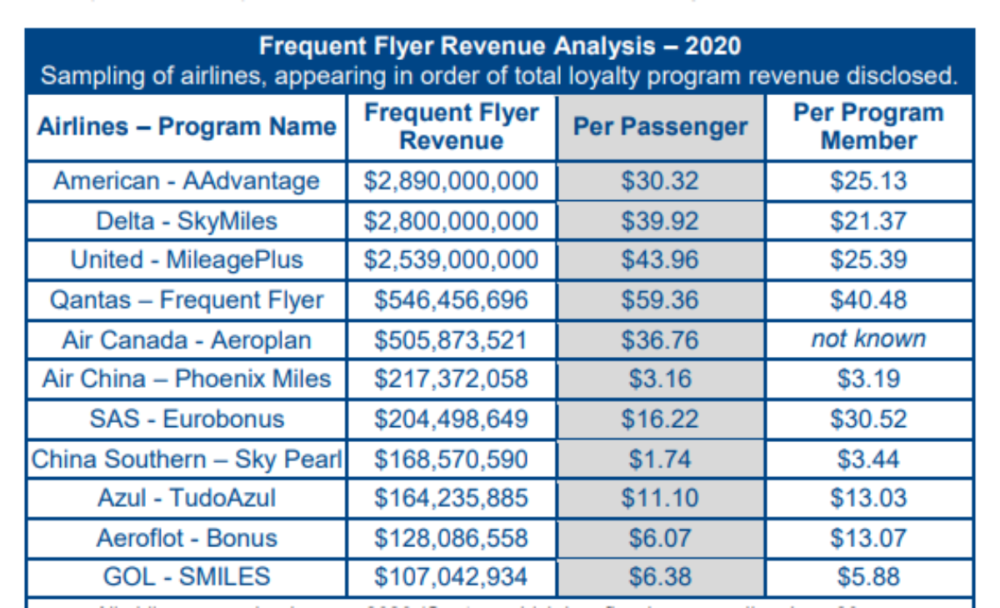 ancillary-revenue-airlines-2020-getty
