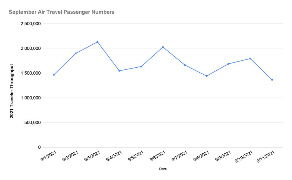 September Air Travel