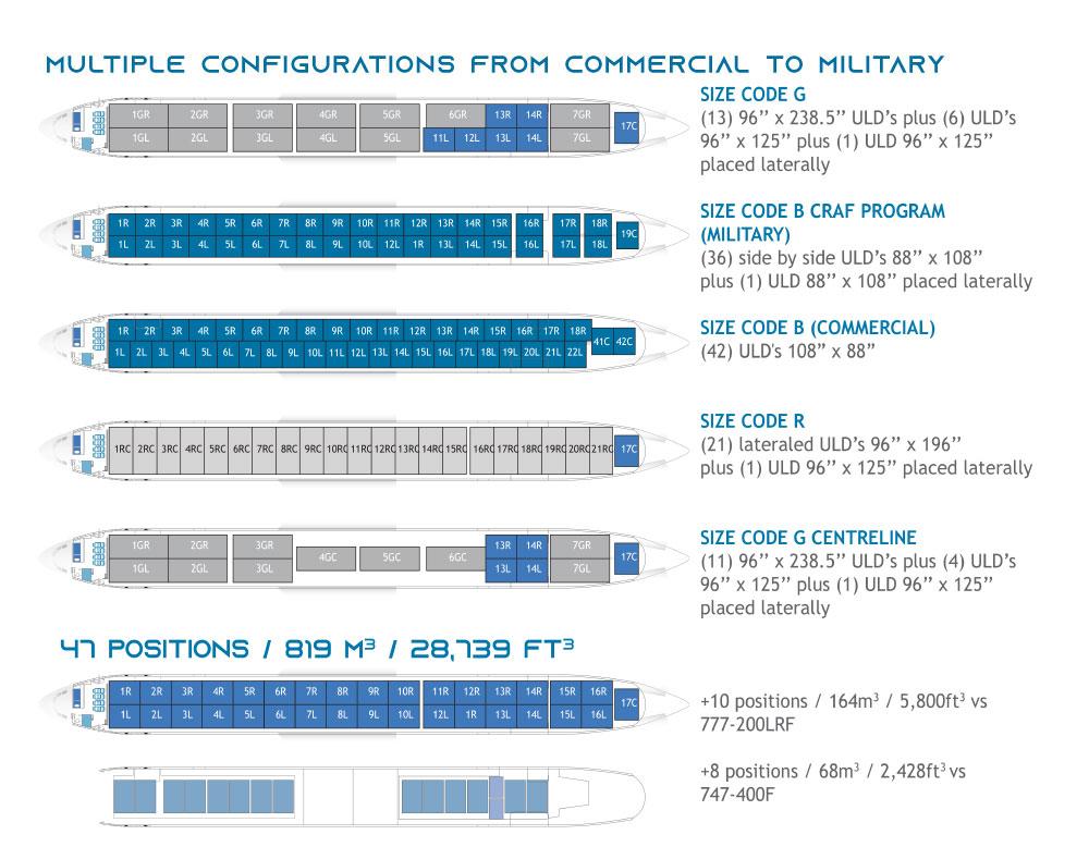 777-300ERSF specs