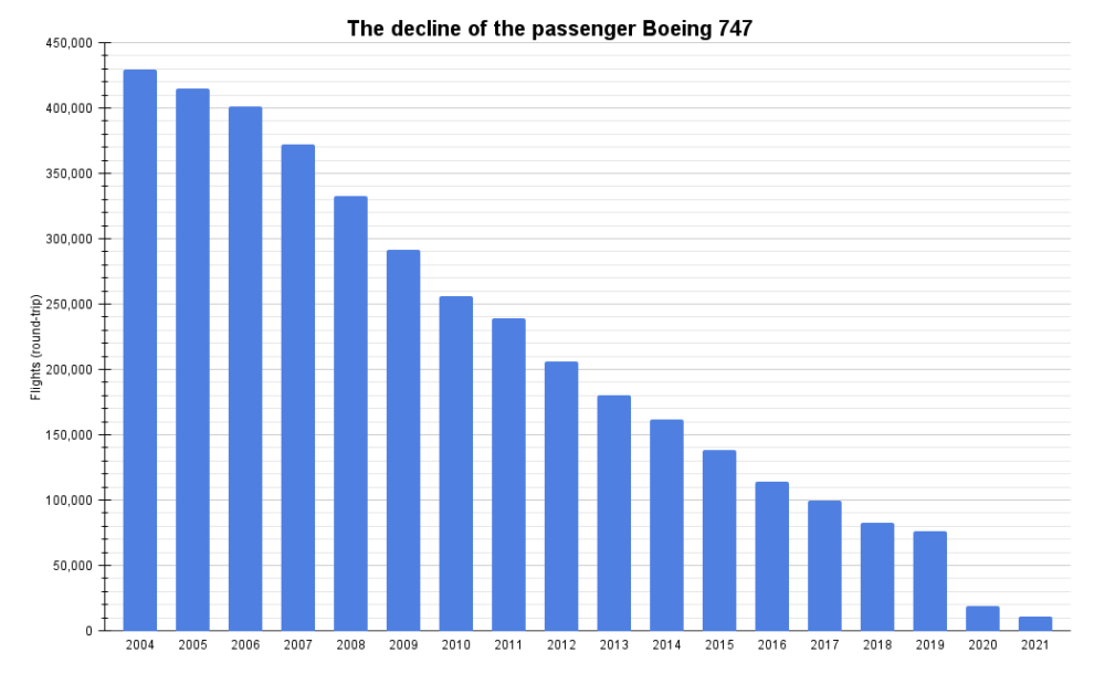 The decline of the passenger Boeing 747