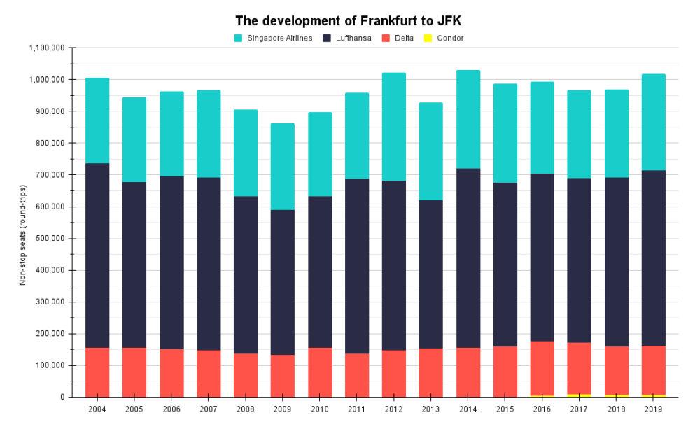 The development of Frankfurt to JFK