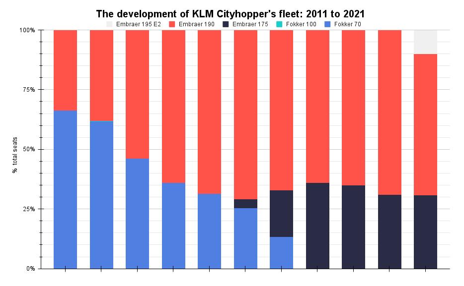 The development of KLM Cityhopper's fleet_ 2011 to 2021