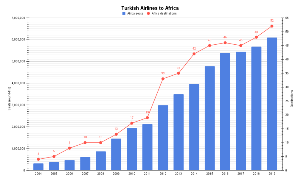 Turkish Airlines to Africa
