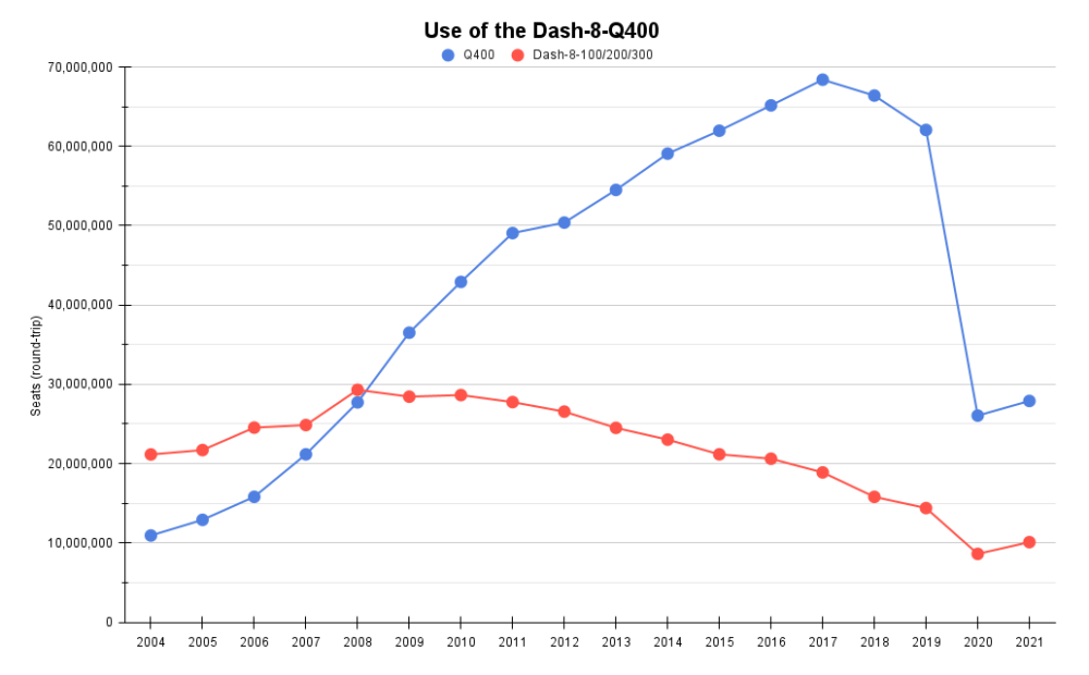 Use of the Dash-8-Q400