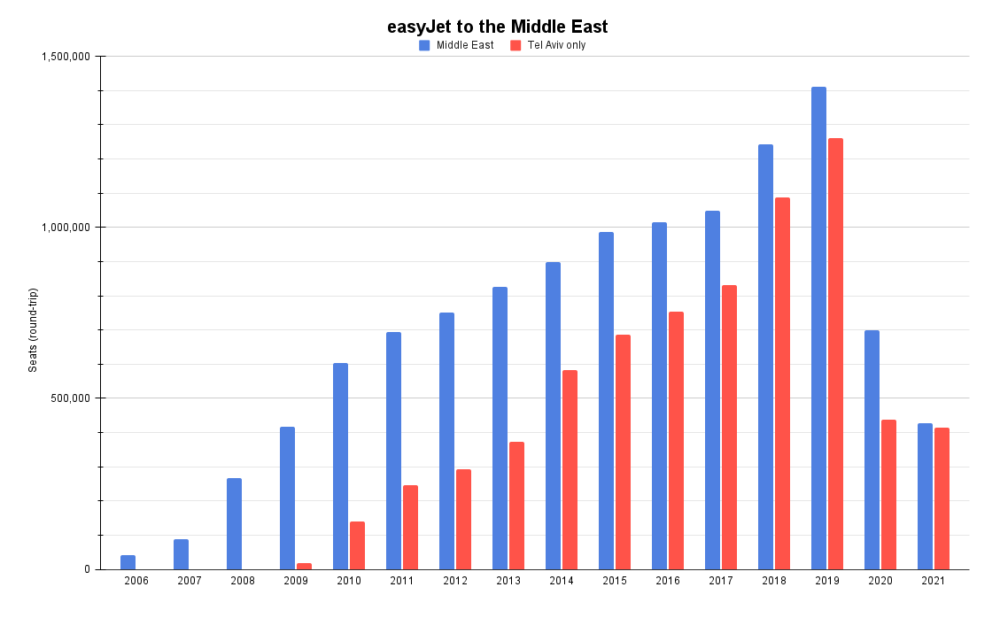 easyJet to the Middle East