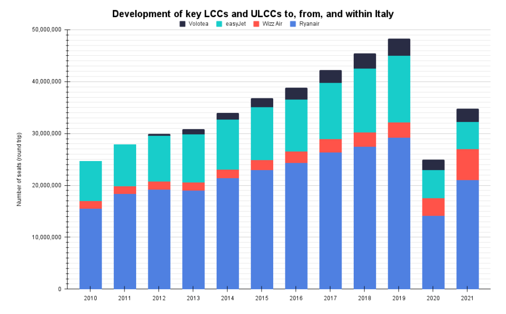 Development of key LCCs and ULCCs to, from, and within Italy
