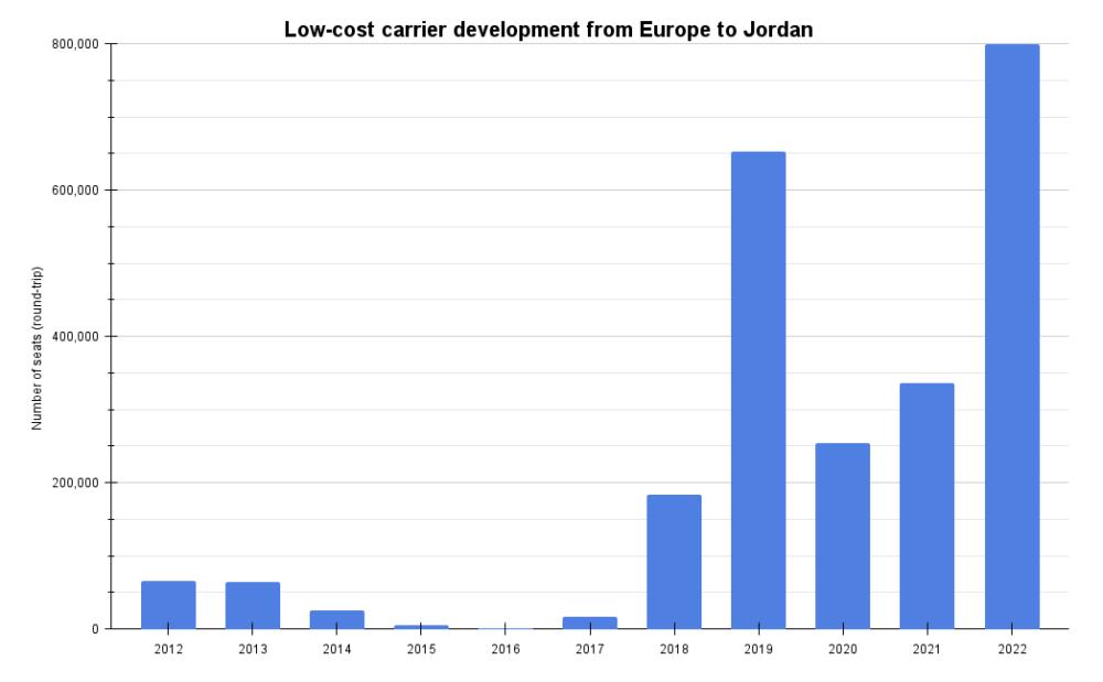 Low-cost carrier development to Jordan
